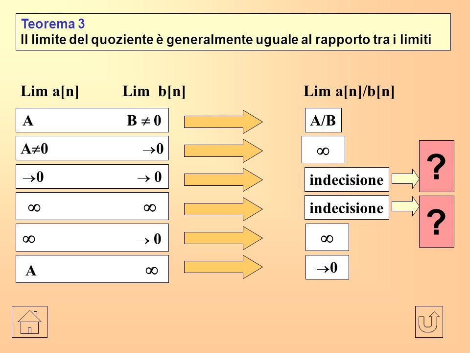 Lim a[n] Lim b[n] Lim a[n]/b[n]
